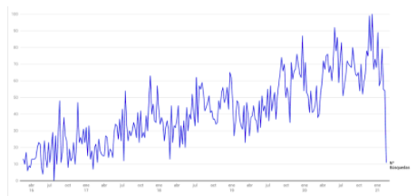 eBay img Google Trends
